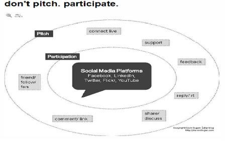 social-media-dialog-participation